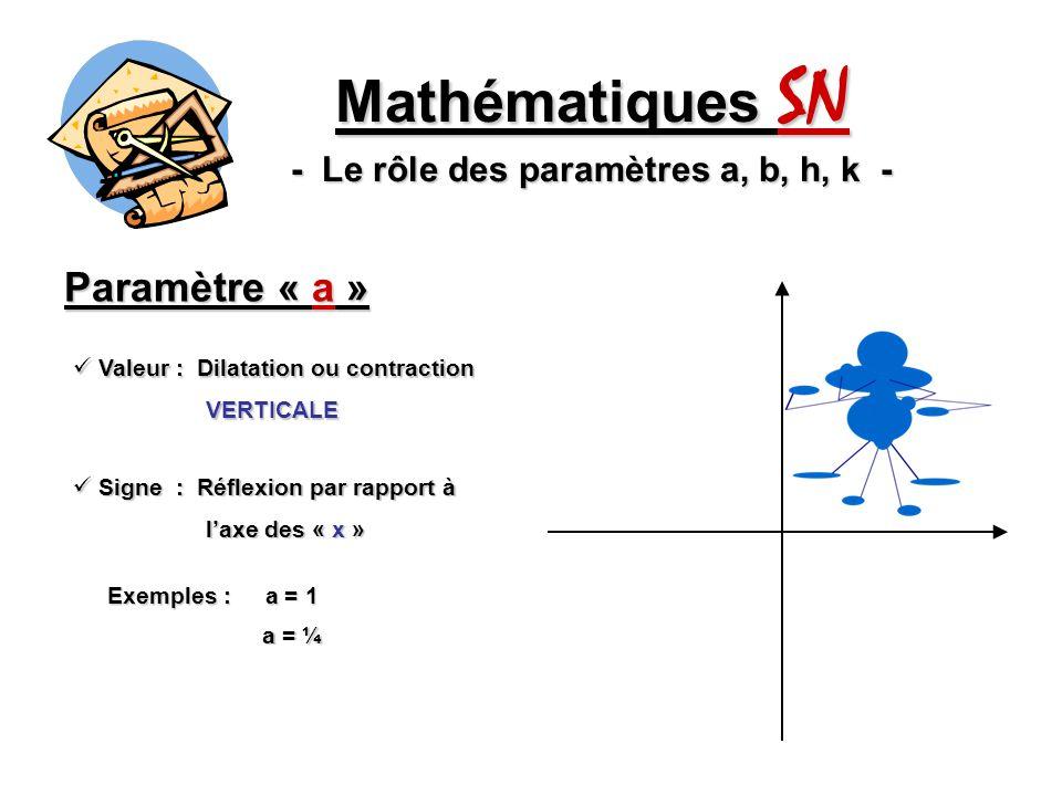 Paramètre « a » Mathématiques SN - Le rôle des paramètres a, b, h, k - Valeur : Dilatation ou contraction Valeur : Dilatation ou contraction VERTICALE VERTICALE Signe : Réflexion par rapport à Signe : Réflexion par rapport à laxe des « x » laxe des « x » Exemples : a = 1 a = ¼ a = 5