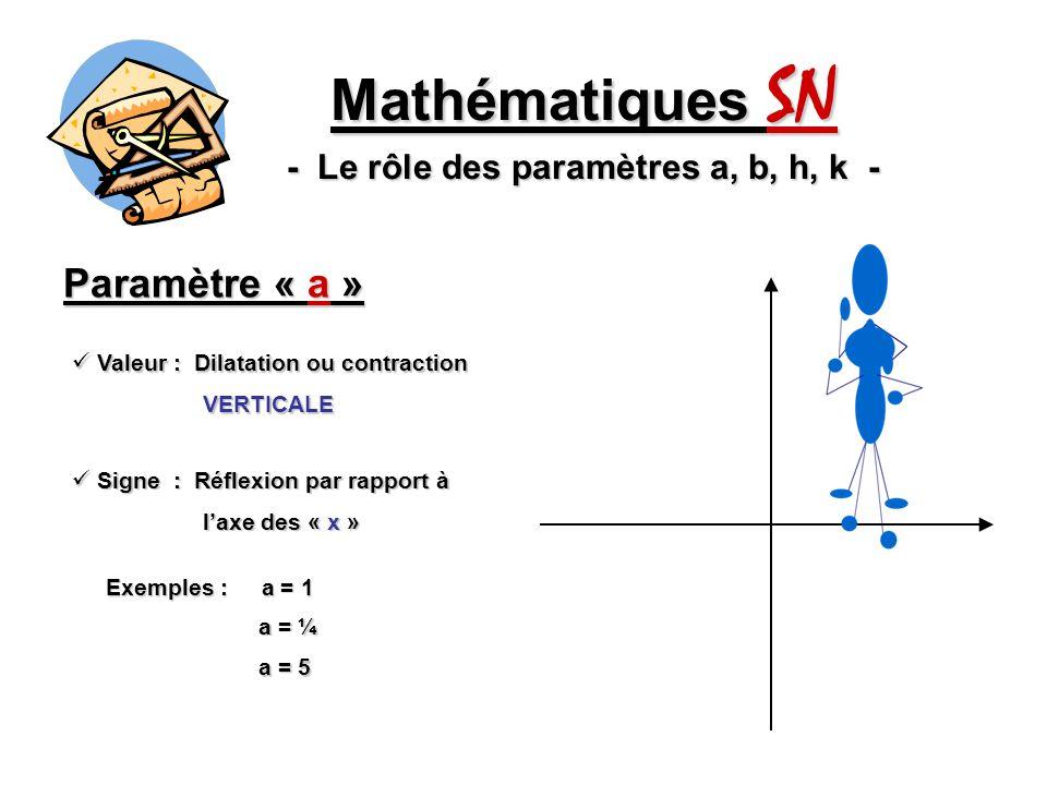 Paramètre « a » Mathématiques SN - Le rôle des paramètres a, b, h, k - Valeur : Dilatation ou contraction Valeur : Dilatation ou contraction VERTICALE VERTICALE Signe : Réflexion par rapport à Signe : Réflexion par rapport à laxe des « x » laxe des « x » Exemples : a = 1 a = ¼ a = 5 a = -1
