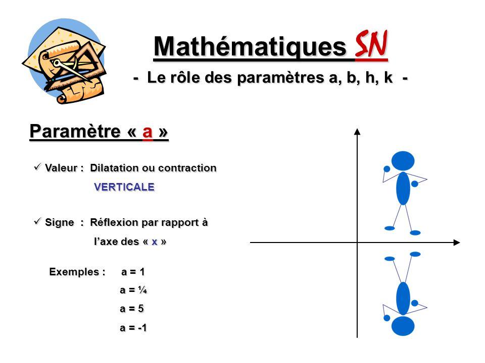En résumé… Mathématiques SN - Le rôle des paramètres a, b, h, k - « a » : Contraction ou dilatation VERTICALE « a » : Contraction ou dilatation VERTICALE + Réflexion par rapport à laxe des « x » + Réflexion par rapport à laxe des « x » « b » : Contraction ou dilatation HORIZONTALE « b » : Contraction ou dilatation HORIZONTALE + Réflexion par rapport à laxe des « y » + Réflexion par rapport à laxe des « y » « h » : Translation HORIZONTALE « h » : Translation HORIZONTALE « k » : Translation VERTICALE « k » : Translation VERTICALE Important : Ces paramètres influencent de la même manière TOUTES les fonctions.