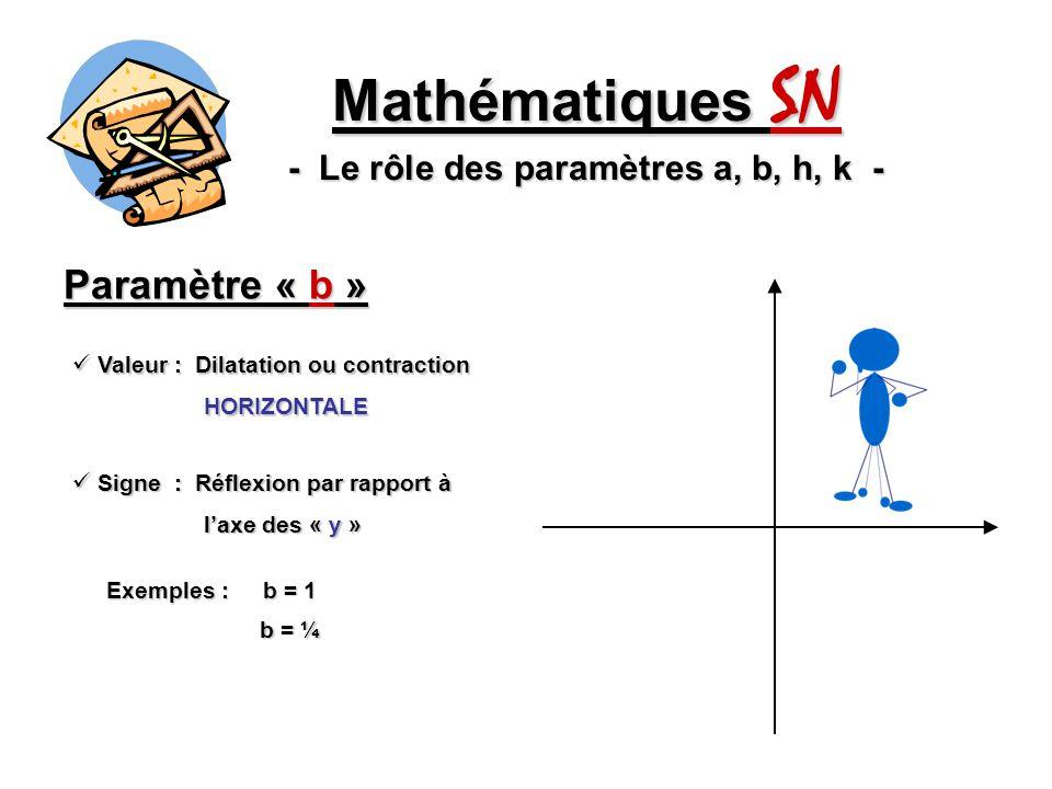 Paramètre « b » Mathématiques SN - Le rôle des paramètres a, b, h, k - Valeur : Dilatation ou contraction Valeur : Dilatation ou contraction HORIZONTALE HORIZONTALE Signe : Réflexion par rapport à Signe : Réflexion par rapport à laxe des « y » laxe des « y » Exemples : b = 1 b = ¼ b = 5
