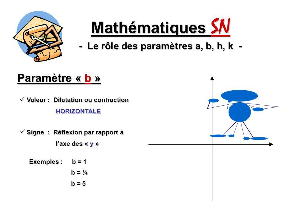 Paramètre « b » Mathématiques SN - Le rôle des paramètres a, b, h, k - Valeur : Dilatation ou contraction Valeur : Dilatation ou contraction HORIZONTALE HORIZONTALE Signe : Réflexion par rapport à Signe : Réflexion par rapport à laxe des « y » laxe des « y » Exemples : b = 1 b = ¼ b = 5 b = -1