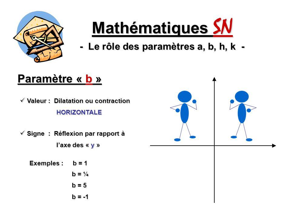 Paramètre « h » Mathématiques SN - Le rôle des paramètres a, b, h, k - Provoque une translation Provoque une translation HORIZONTALE HORIZONTALE Exemples : h = 2 1