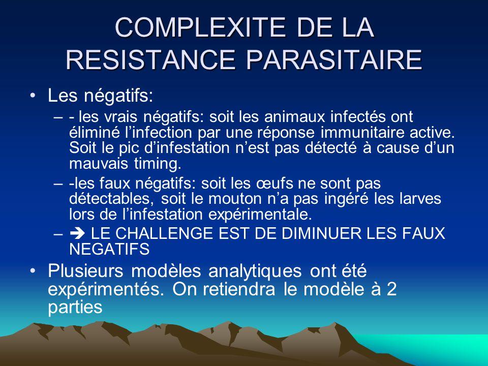 COMPLEXITE DE LA RESISTANCE PARASITAIRE Les négatifs: –- les vrais négatifs: soit les animaux infectés ont éliminé linfection par une réponse immunita