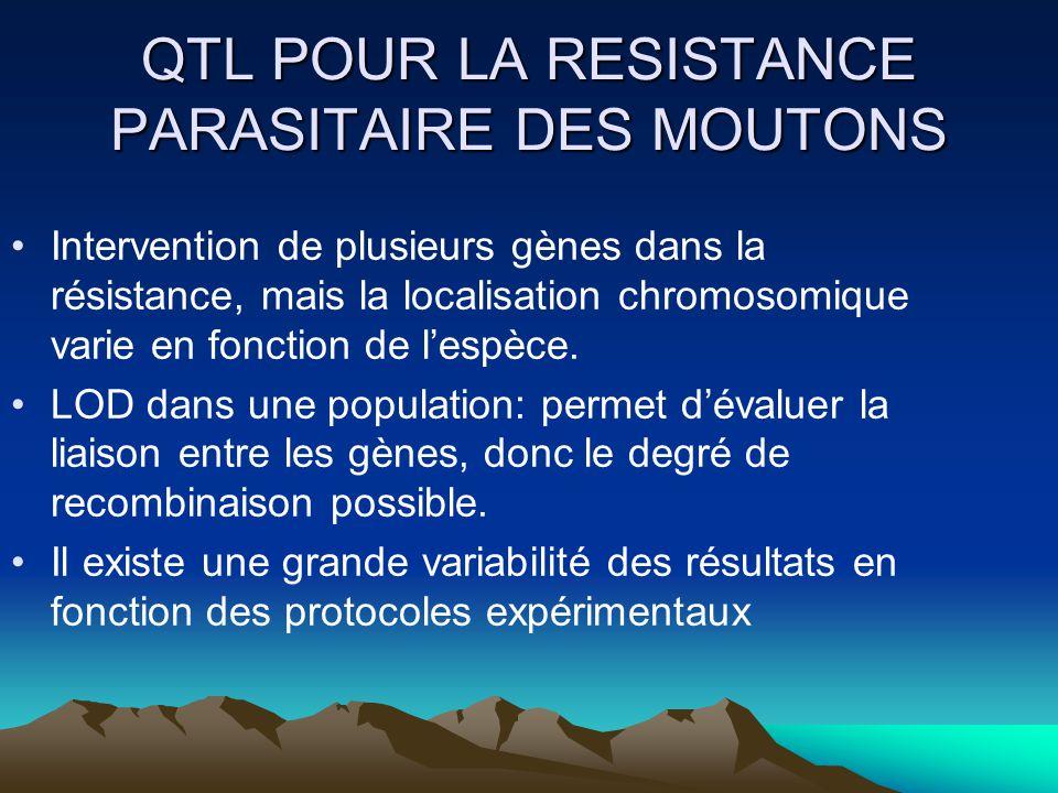 QTL POUR LA RESISTANCE PARASITAIRE DES MOUTONS Intervention de plusieurs gènes dans la résistance, mais la localisation chromosomique varie en fonctio