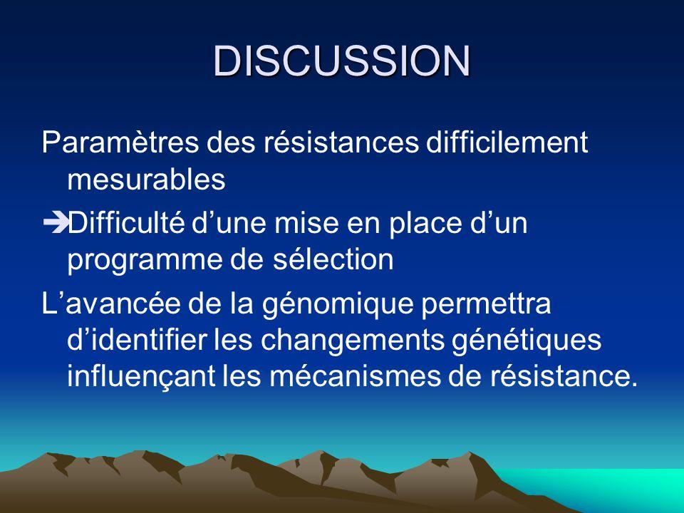 DISCUSSION Paramètres des résistances difficilement mesurables Difficulté dune mise en place dun programme de sélection Lavancée de la génomique perme