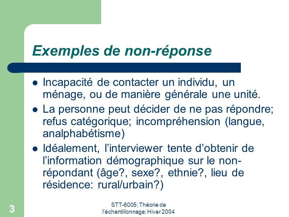 STT-6005; Théorie de l'échantillonnage; Hiver 2004 3 Exemples de non-réponse Incapacité de contacter un individu, un ménage, ou de manière générale un