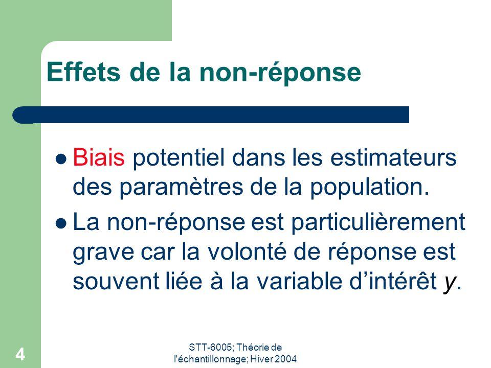 STT-6005; Théorie de l échantillonnage; Hiver 2004 5 Facteurs principaux qui font que le biais est petit: Moyenne chez les non-répondants est similaire à la moyenne chez les répondants.