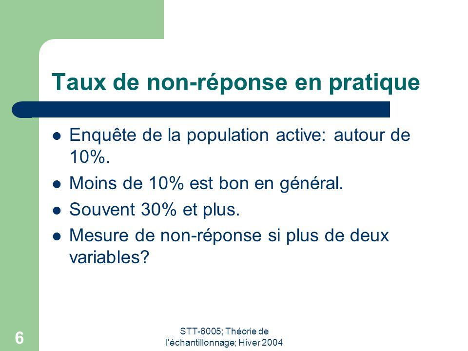 STT-6005; Théorie de l'échantillonnage; Hiver 2004 6 Taux de non-réponse en pratique Enquête de la population active: autour de 10%. Moins de 10% est