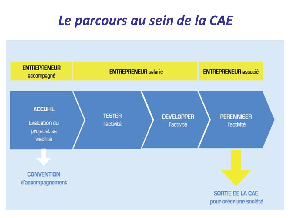 Le parcours au sein de la CAE