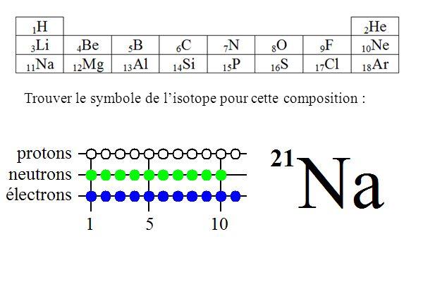 Trouver le symbole de lisotope pour cette composition : 10 2 51 B protons neutrons électrons 15 10