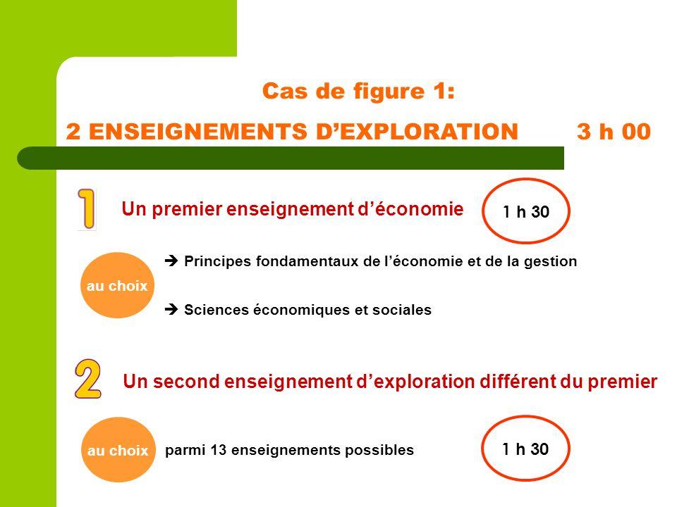 Cas de figure 1: 2 ENSEIGNEMENTS DEXPLORATION 3 h 00 Un premier enseignement déconomie 1 h 30 au choix Principes fondamentaux de léconomie et de la ge