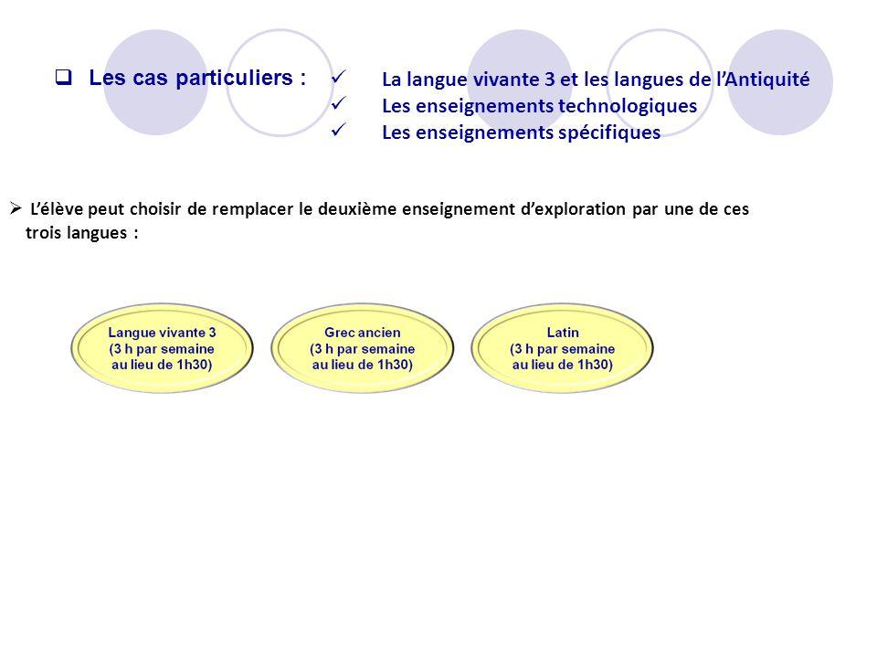 Lélève peut choisir de remplacer le deuxième enseignement dexploration par une de ces trois langues : La langue vivante 3 et les langues de lAntiquité