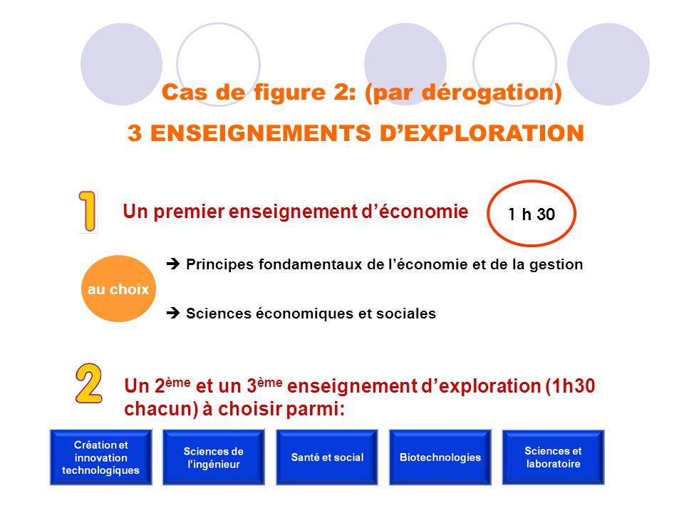 Cas de figure 2: (par dérogation) 3 ENSEIGNEMENTS DEXPLORATION Un premier enseignement déconomie 1 h 30 au choix Principes fondamentaux de léconomie e