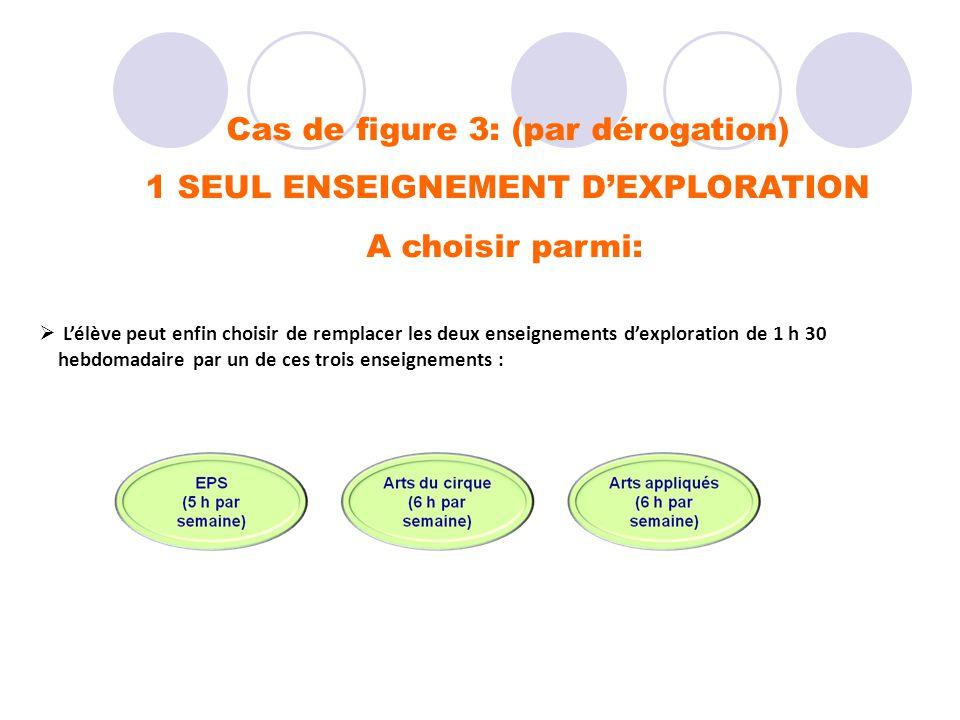 Cas de figure 3: (par dérogation) 1 SEUL ENSEIGNEMENT DEXPLORATION A choisir parmi: Lélève peut enfin choisir de remplacer les deux enseignements dexp