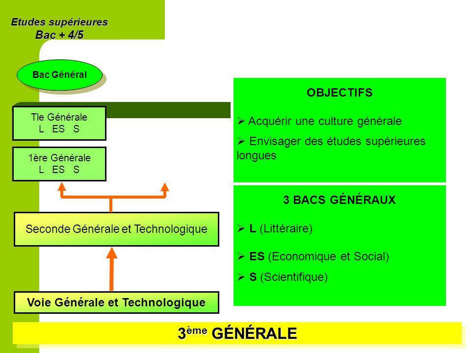 3 ème GÉNÉRALE Voie Générale et Technologique Seconde Générale et Technologique 1ère Générale L ES S Tle Générale L ES S Etudes supérieures Bac + 4/5