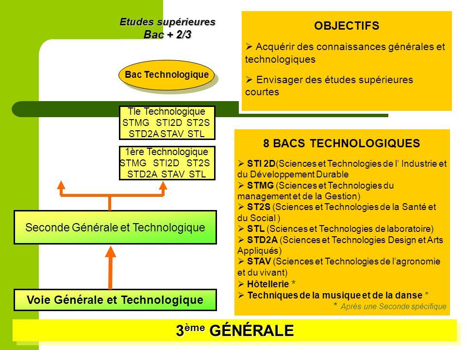 3 ème GÉNÉRALE Voie Générale et Technologique Seconde Générale et Technologique 1ère Technologique STMG STI2D ST2S STD2A STAV STL Tle Technologique ST