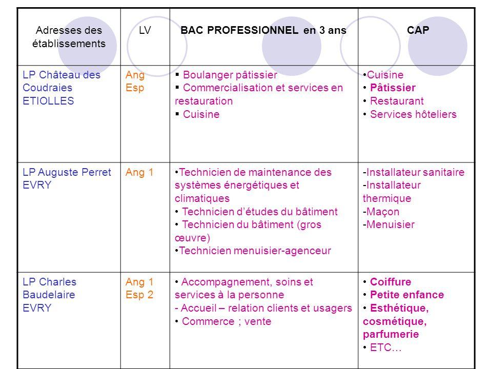 Adresses des établissements LVBAC PROFESSIONNEL en 3 ans CAP LP Château des Coudraies ETIOLLES Ang Esp Boulanger pâtissier Commercialisation et servic