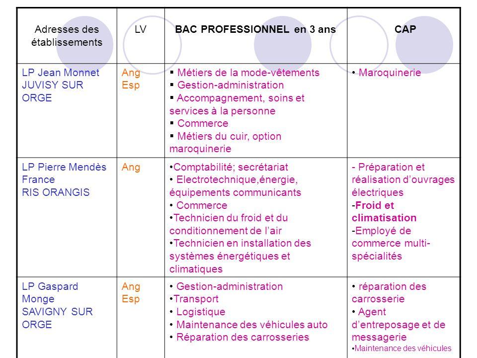 Adresses des établissements LVBAC PROFESSIONNEL en 3 ans CAP LP Jean Monnet JUVISY SUR ORGE Ang Esp Métiers de la mode-vêtements Gestion-administratio