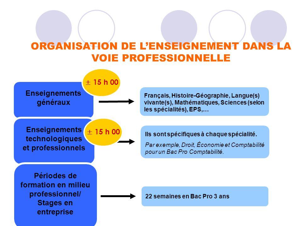 ORGANISATION DE LENSEIGNEMENT DANS LA VOIE PROFESSIONNELLE Enseignements généraux Français, Histoire-Géographie, Langue(s) vivante(s), Mathématiques,