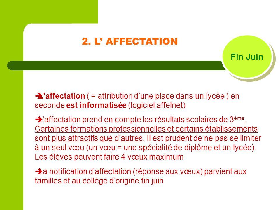 2. L AFFECTATION Fin Juin Laffectation ( = attribution dune place dans un lycée ) en seconde est informatisée (logiciel affelnet) Laffectation prend e