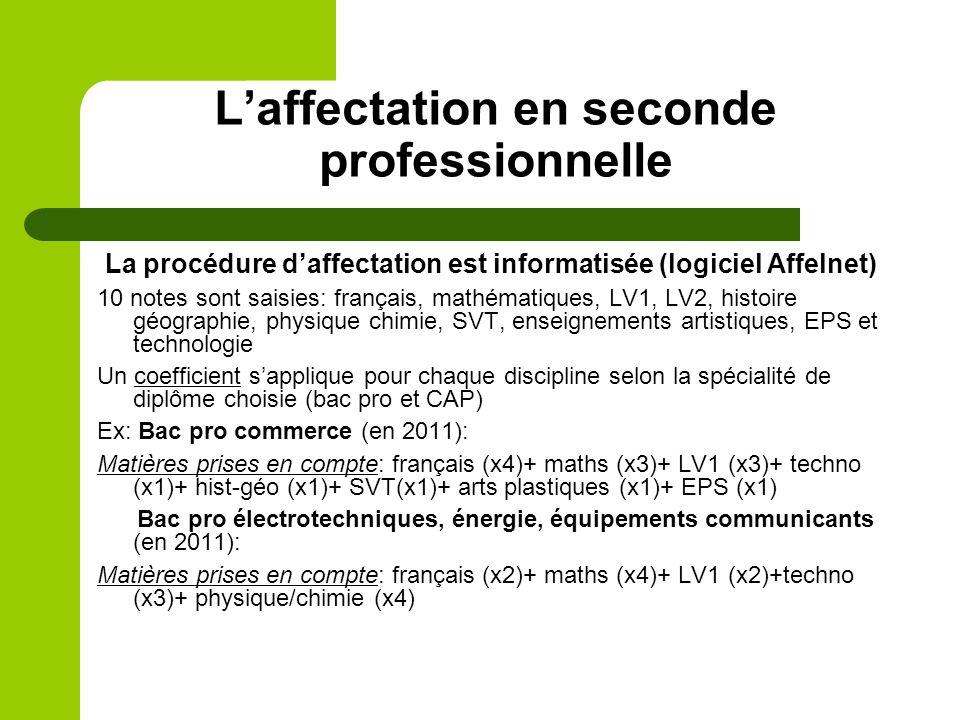 Laffectation en seconde professionnelle La procédure daffectation est informatisée (logiciel Affelnet) 10 notes sont saisies: français, mathématiques,
