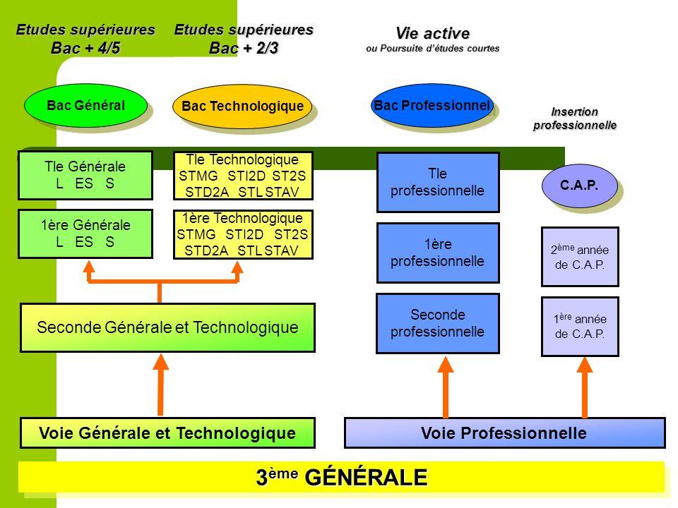 3 ème GÉNÉRALE Voie Générale et TechnologiqueVoie Professionnelle Seconde Générale et Technologique 1ère Générale L ES S Tle Générale L ES S Etudes su