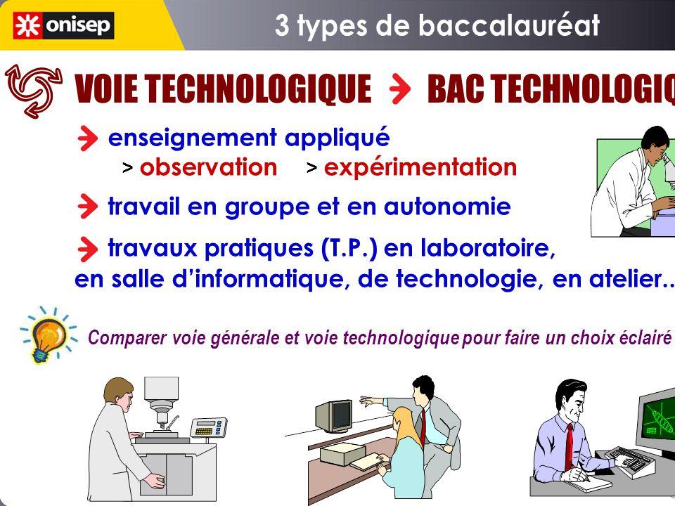 VOIE TECHNOLOGIQUE BAC TECHNOLOGIQUE enseignement appliqué > observation > expérimentation travail en groupe et en autonomie travaux pratiques (T.P.)