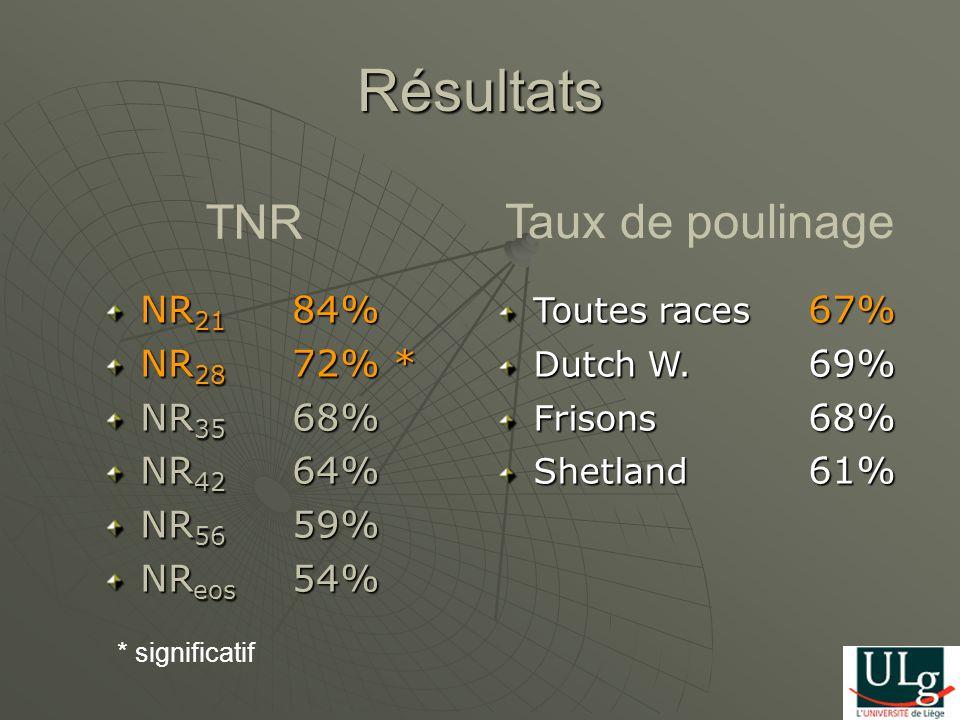 Résultats NR 21 84% NR 28 72% * NR 35 68% NR 42 64% NR 56 59% NR eos 54% Toutes races 67% Dutch W. 69% Frisons 68% Shetland 61% TNR Taux de poulinage