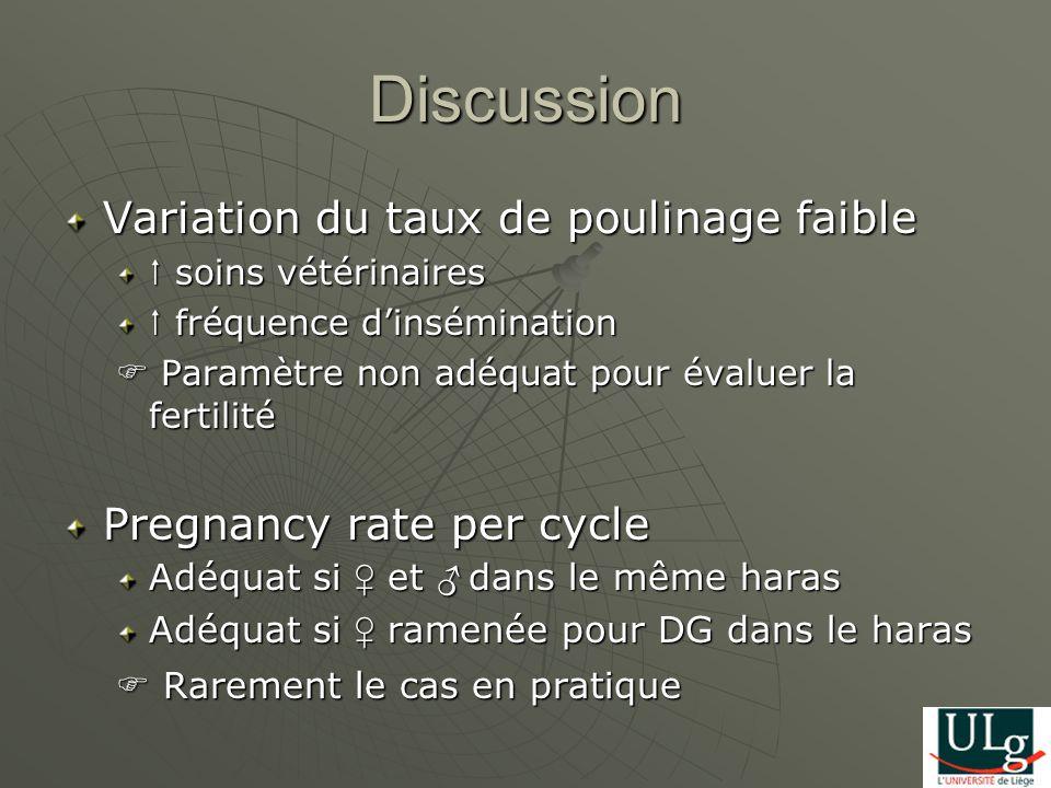 Discussion Variation du taux de poulinage faible soins vétérinaires soins vétérinaires fréquence dinsémination fréquence dinsémination Paramètre non adéquat pour évaluer la fertilité Paramètre non adéquat pour évaluer la fertilité Pregnancy rate per cycle Adéquat si et dans le même haras Adéquat si ramenée pour DG dans le haras Rarement le cas en pratique Rarement le cas en pratique