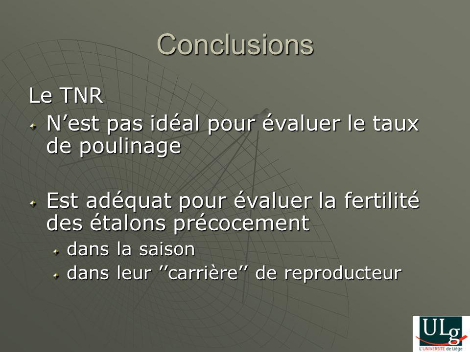 Conclusions Le TNR Nest pas idéal pour évaluer le taux de poulinage Est adéquat pour évaluer la fertilité des étalons précocement dans la saison dans leur carrière de reproducteur