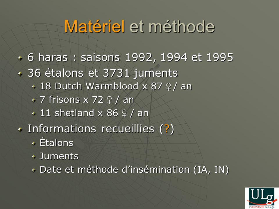 Matériel et méthode 6 haras : saisons 1992, 1994 et 1995 36 étalons et 3731 juments 18 Dutch Warmblood x 87 / an 7 frisons x 72 / an 11 shetland x 86