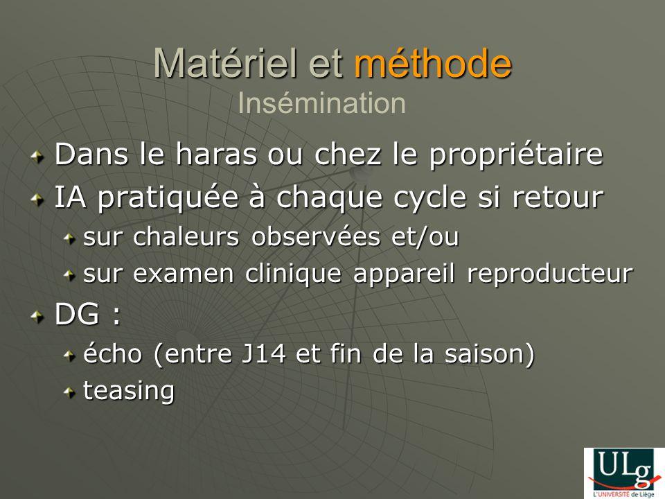 J21 NR 21 J28 NR 28 J35 NR 35 J42 NR 42 J56 NR 56 Fin de la saison NR eos Matériel et méthode Calcul du TNR
