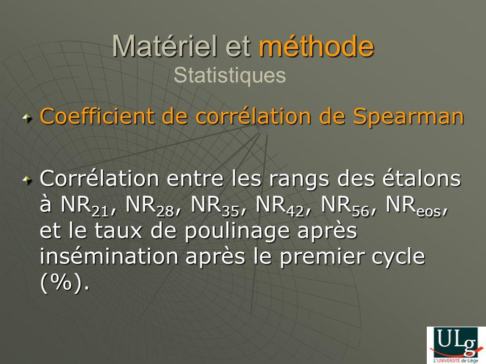 Coefficient de corrélation de Spearman Corrélation entre les rangs des étalons à NR 21, NR 28, NR 35, NR 42, NR 56, NR eos, et le taux de poulinage après insémination après le premier cycle (%).