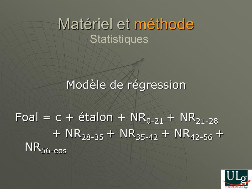 Modèle de régression Foal = c + étalon + NR 0-21 + NR 21-28 + NR 28-35 + NR 35-42 + NR 42-56 + NR 56-eos + NR 28-35 + NR 35-42 + NR 42-56 + NR 56-eos Matériel et méthode Statistiques