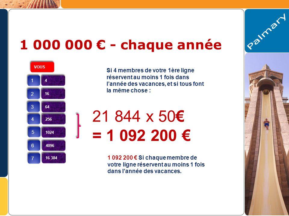 VOUS 1 1 2 2 3 3 4 4 5 5 6 6 7 7 4 4 16 64 256 1024 4096 16 384 21 844 x 50 = 1 092 200 1 092 200 Si chaque membre de votre ligne réservent au moins 1 fois dans lannée des vacances.
