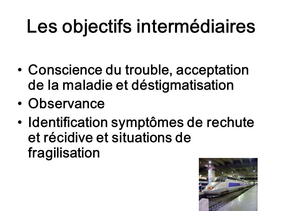 Les objectifs intermédiaires Conscience du trouble, acceptation de la maladie et déstigmatisation Observance Identification symptômes de rechute et ré