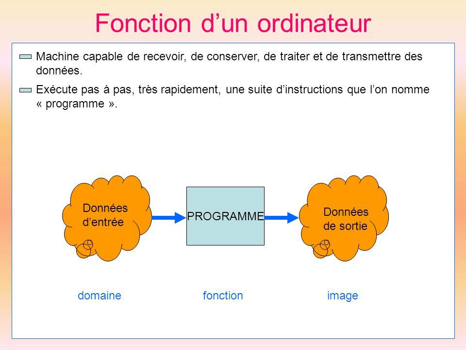Qualités dun programme Efficace : Sil exige comme ressources des quantités limitées.