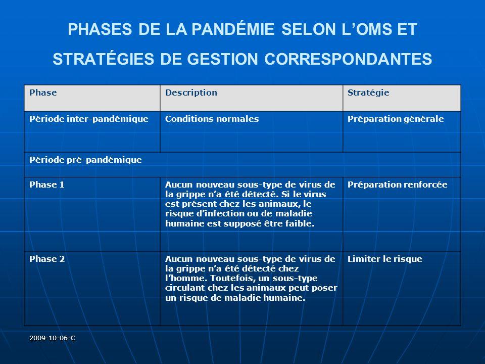 2009-10-06-C Période dalerte pandémique Phase 3Infection(s) humaine(s) avec un nouveau sous-type, mais pas de propagation entre les hommes ou, dans les cas les plus rares, de propagation par contact rapproché.
