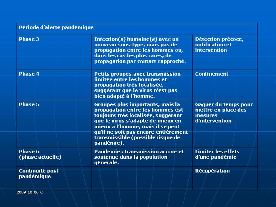 2009-10-06-C Période dalerte pandémique Phase 3Infection(s) humaine(s) avec un nouveau sous-type, mais pas de propagation entre les hommes ou, dans le