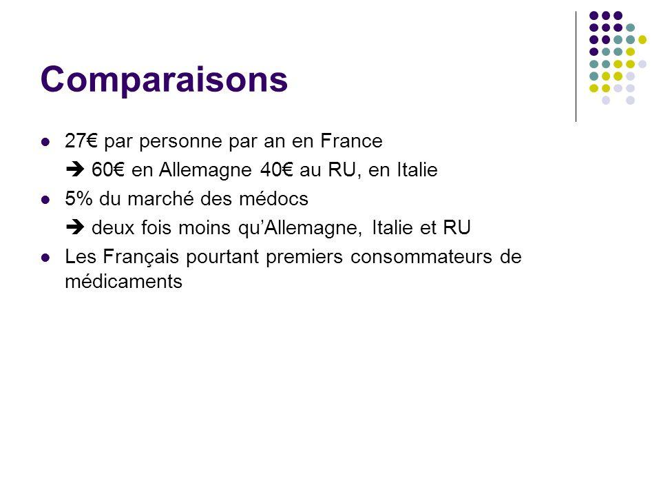 Comparaisons 27 par personne par an en France 60 en Allemagne 40 au RU, en Italie 5% du marché des médocs deux fois moins quAllemagne, Italie et RU Les Français pourtant premiers consommateurs de médicaments