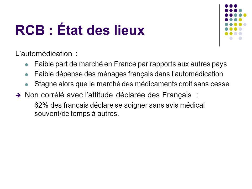 RCB : État des lieux Lautomédication : Faible part de marché en France par rapports aux autres pays Faible dépense des ménages français dans lautomédi