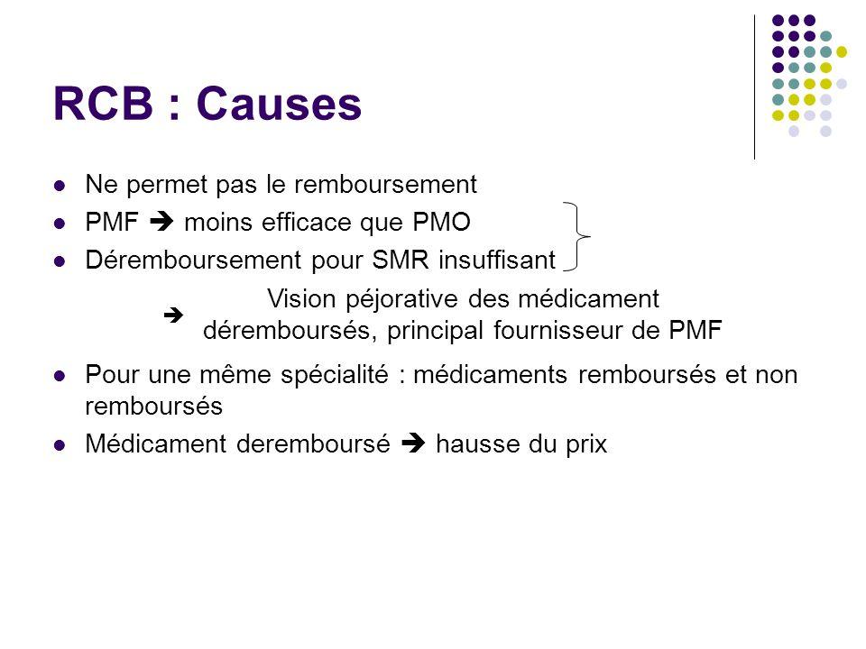 RCB : Causes Ne permet pas le remboursement PMF moins efficace que PMO Déremboursement pour SMR insuffisant Pour une même spécialité : médicaments rem