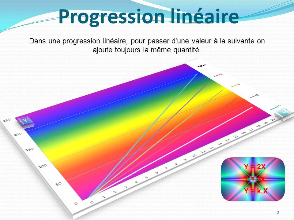 Progression linéaire 2 Dans une progression linéaire, pour passer dune valeur à la suivante on ajoute toujours la même quantité.