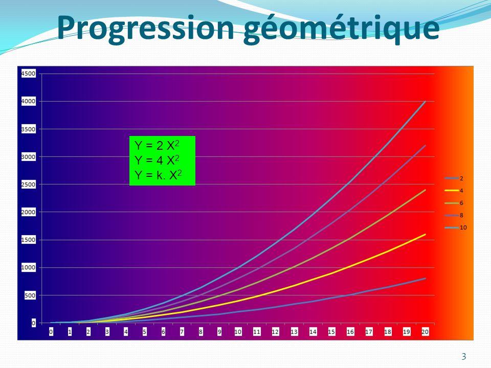 Progression géométrique 3 Y = 2 X 2 Y = 4 X 2 Y = k. X 2