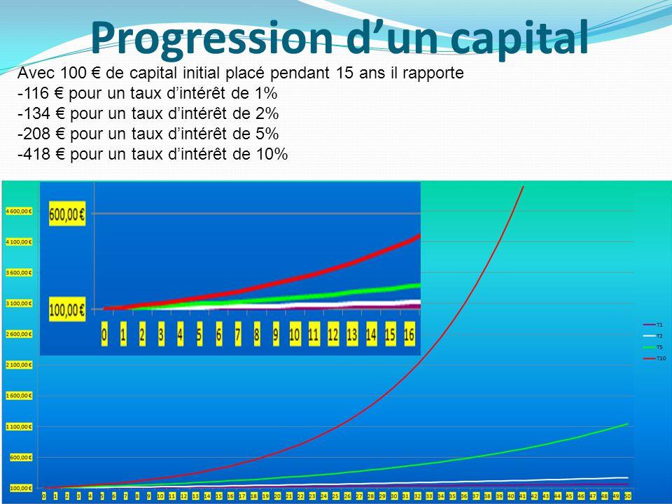 Progression dun capital 4 Avec 100 de capital initial placé pendant 15 ans il rapporte -116 pour un taux dintérêt de 1% -134 pour un taux dintérêt de 2% -208 pour un taux dintérêt de 5% -418 pour un taux dintérêt de 10%