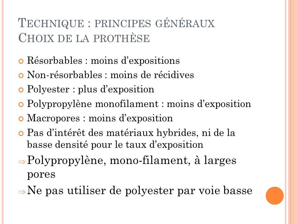 T ECHNIQUE : PRINCIPES GÉNÉRAUX C HOIX DE LA PROTHÈSE Résorbables : moins dexpositions Non-résorbables : moins de récidives Polyester : plus dexposition Polypropylène monofilament : moins dexposition Macropores : moins dexposition Pas dintérêt des matériaux hybrides, ni de la basse densité pour le taux dexposition Polypropylène, mono-filament, à larges pores Ne pas utiliser de polyester par voie basse