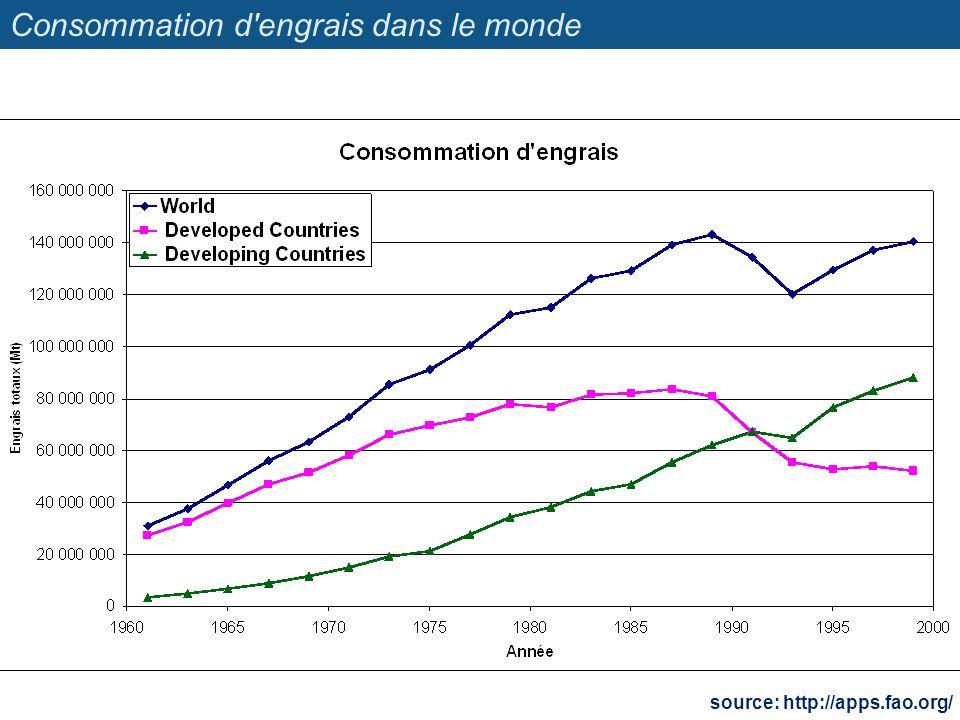 Consommation d'engrais dans le monde source: http://apps.fao.org/