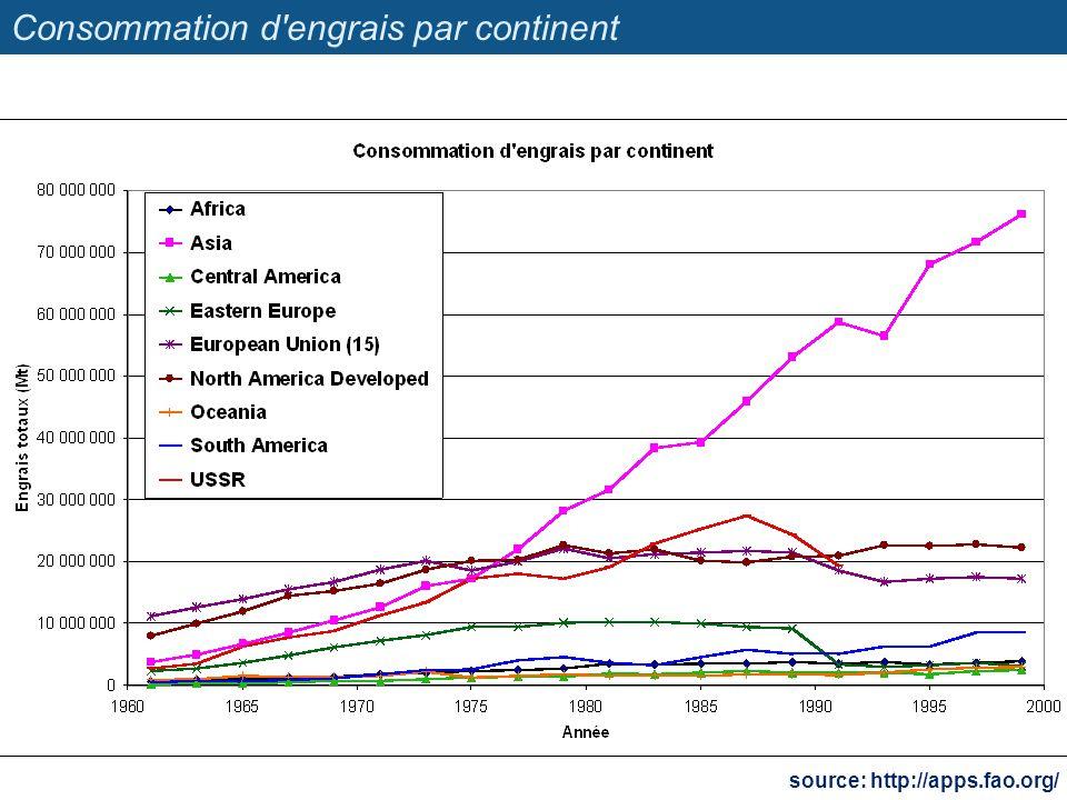 Consommation d'engrais par continent source: http://apps.fao.org/