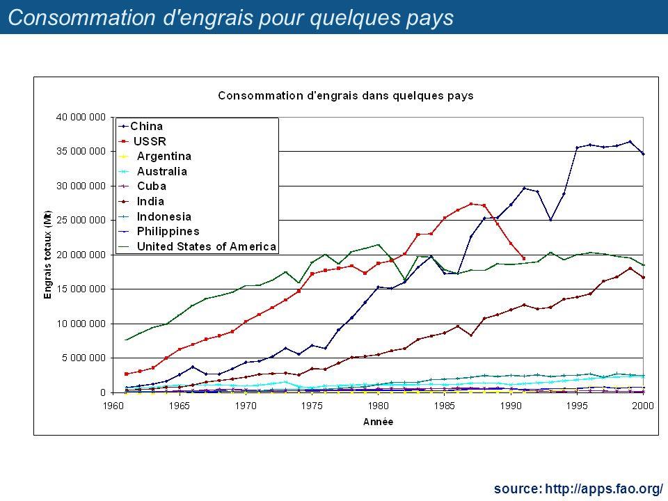 Consommation d'engrais pour quelques pays source: http://apps.fao.org/