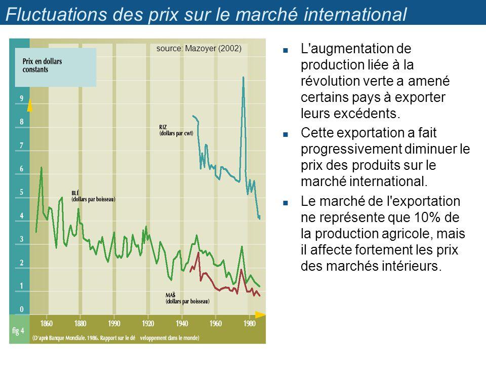 Fluctuations des prix sur le marché international L'augmentation de production liée à la révolution verte a amené certains pays à exporter leurs excéd